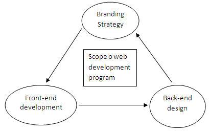 scope web development program